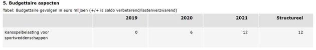 rijksbegroting2019-kansspelen-op-afstand-onlinecasinoground.nl