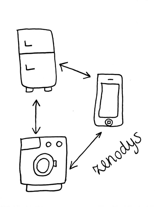 rockstart-startups-smart-energy-zenodys
