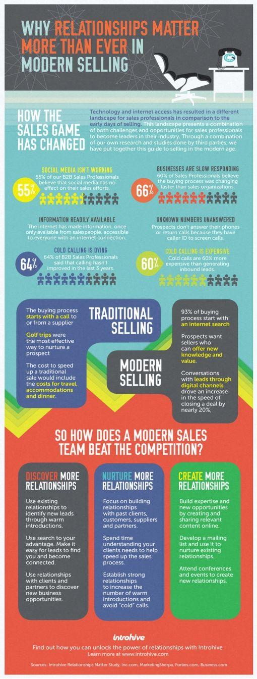 salesrelationshipsinfographic