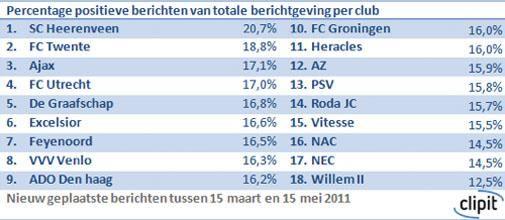 SC Heerenveen is online kampioen