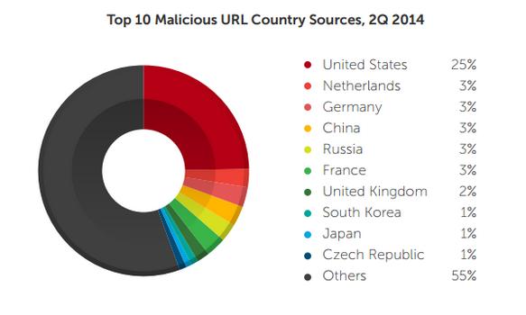Malafide URL's