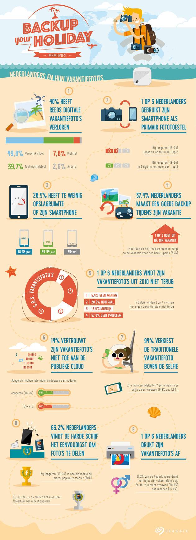 seagate _infographic_NL