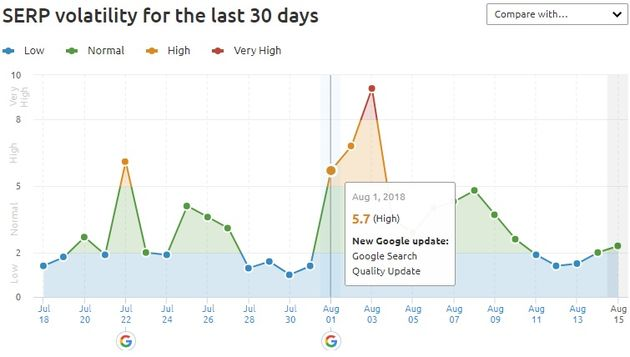SERP volatility during Google update