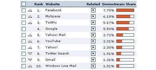 Sites die profiteren van de Twittermania