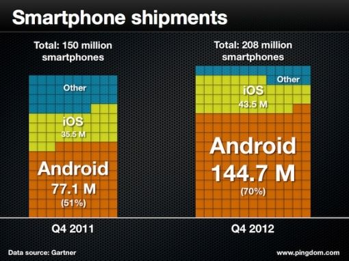 smartphone-shipment-q4 2013