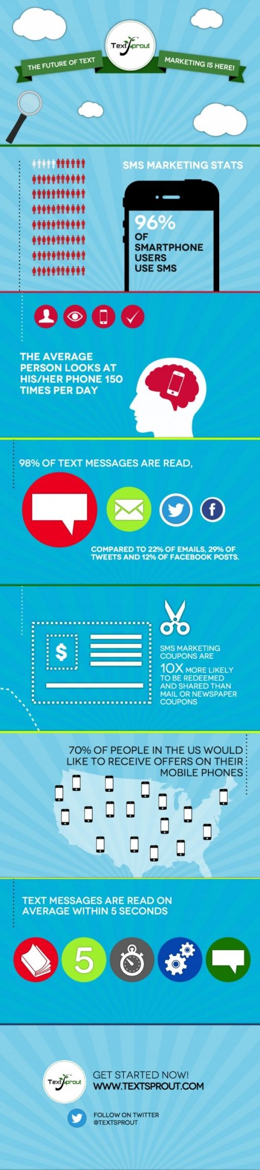 sms-marketing-stats-and-fun-facts_51e3fa96752c9.jpg-e1373978497232