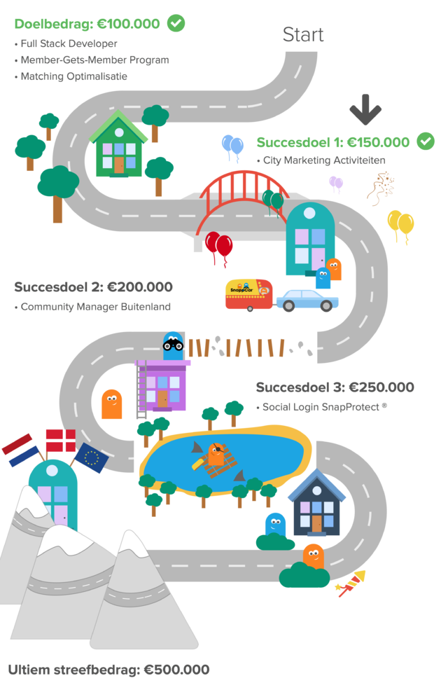 snappcar-infographic