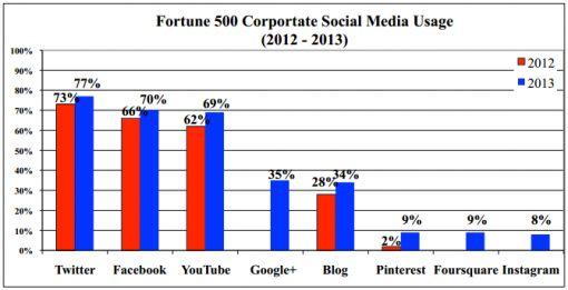 social-media-500