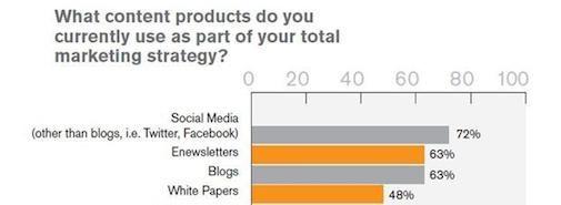 Social Media belangrijke driver voor Content marketing
