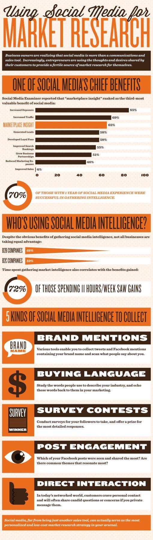 social-media-customer-research