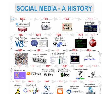 Social Media: de geschiedenis of hoe snel het gaat op het internet [Infographic]
