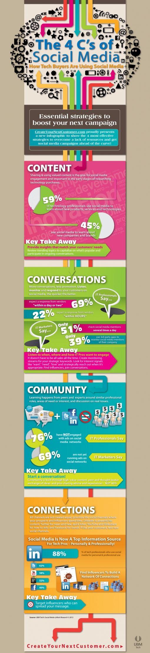 social-media-four-Cs