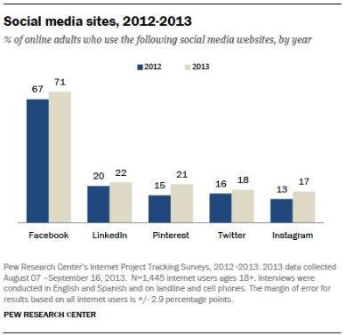 social media gebruik 201213