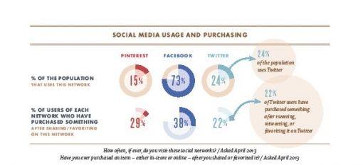 Social-Media-gebruik-en-aankopen