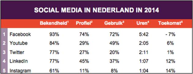 social-media-in-nederland