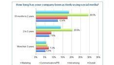 Social media marketing: bedrijven beginnen, experts bemoeilijken