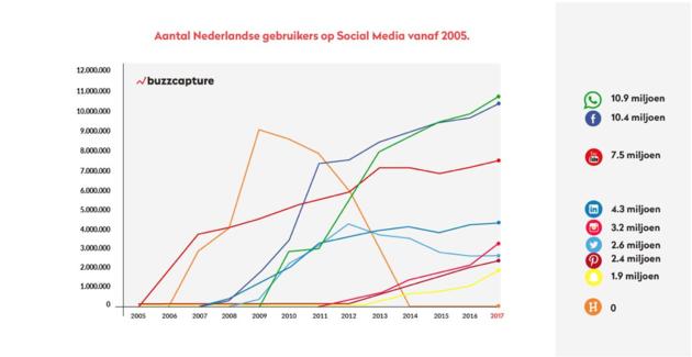 social-media-nederland-2017