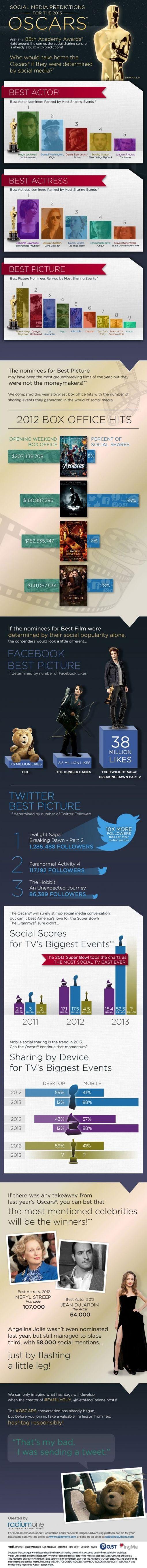 social-media-oscars