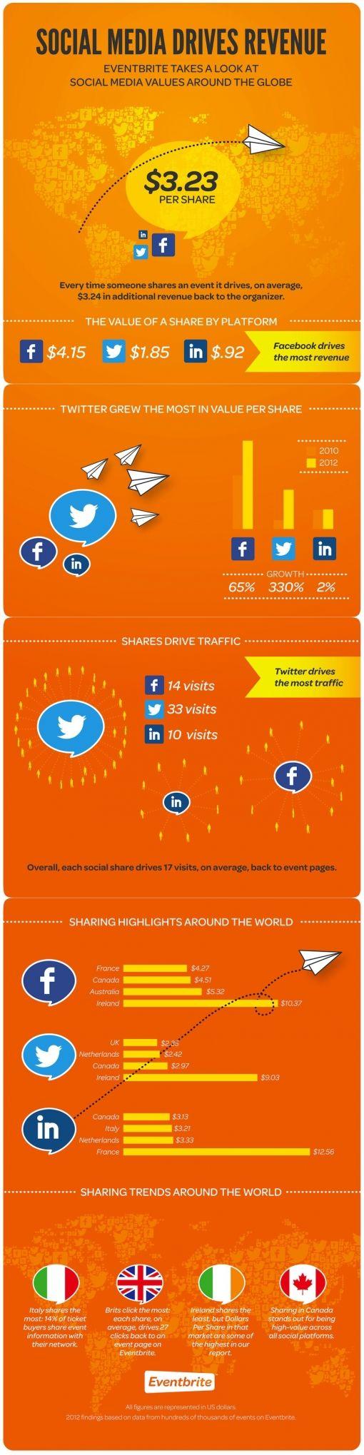 social-media-revenue