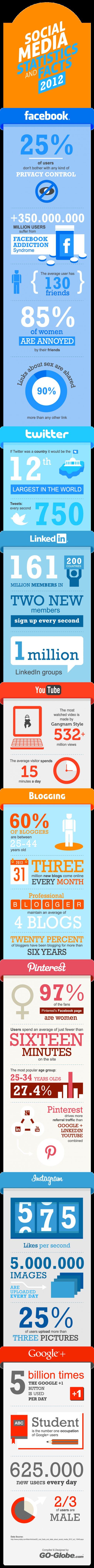 social-media-stats-2012