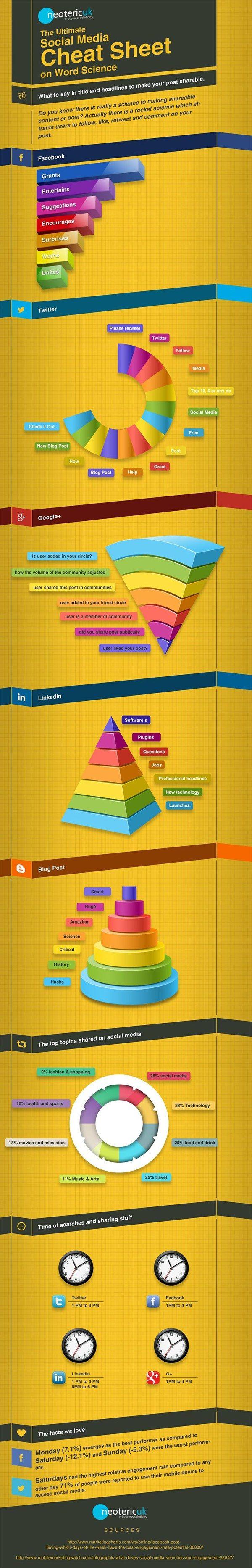 social-media-words-phrases-engagement