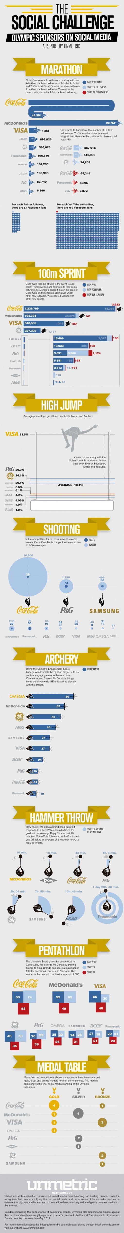 social-olympic-sponsors
