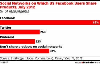social-products-share-emarketer