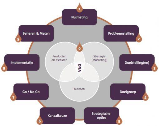 Social strategy model