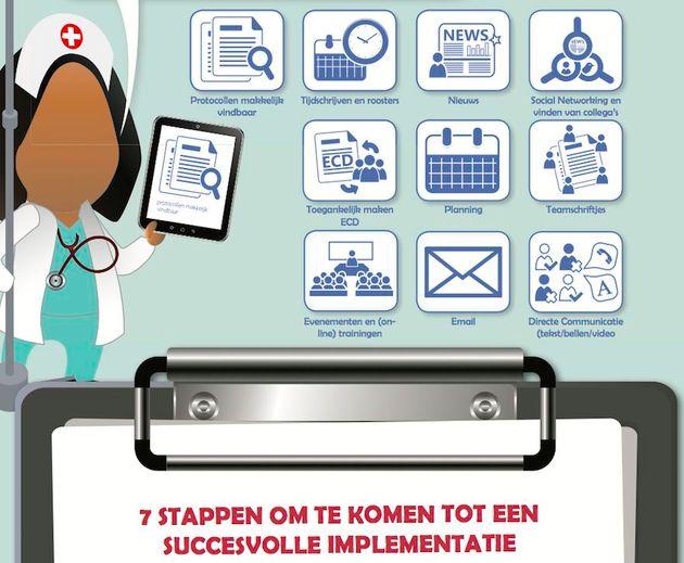 Sociale Digitale Werkplek voor zorgverleners [Infographic]