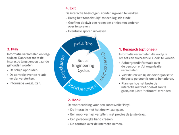 socialEngineeringLifecycle-NL