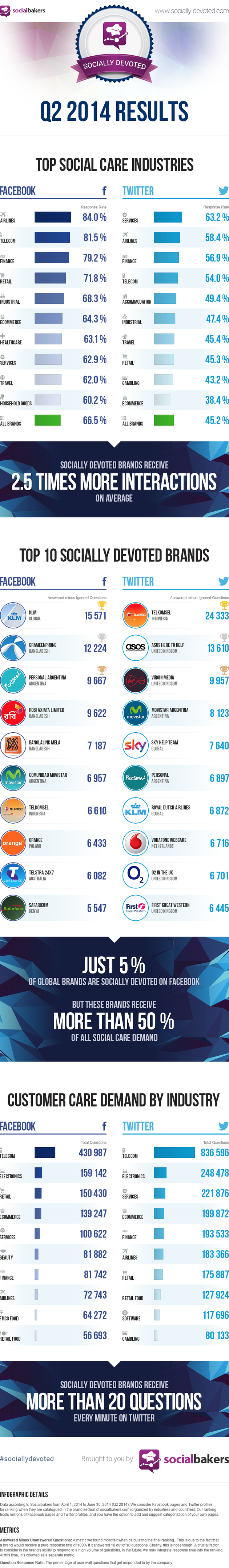 sociallydevoted-q2-2014