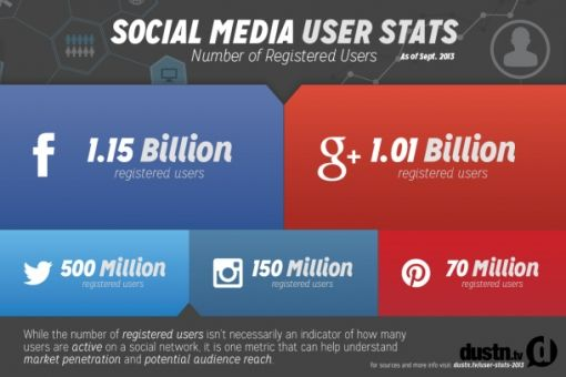 socialmedia geregistreerde gebruikers sept20131