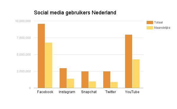 socialmedia-nederland