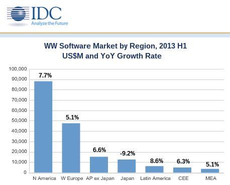 Software-market