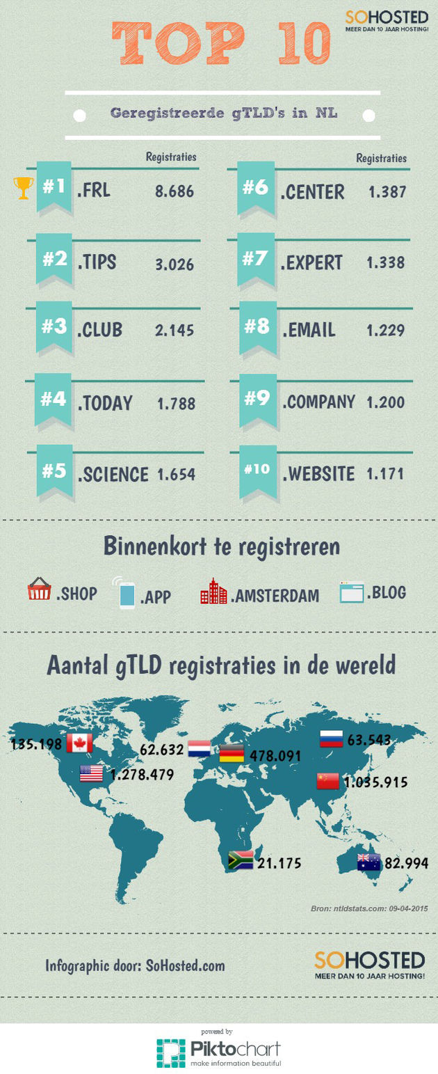 SoHosted-gTLD-infographic-09-04-2015
