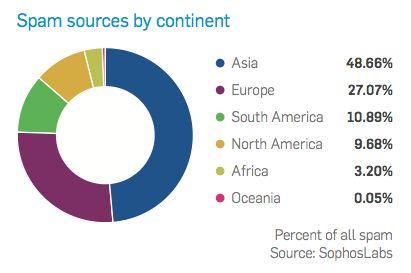 Sophos: 2012 was een jaar van nieuwe platformen en moderne malware