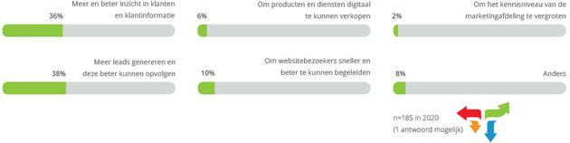 spotler-b2b-leadgeneratie-en-customer-journey