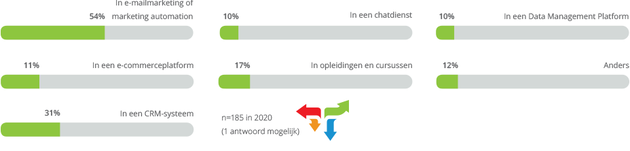 spotler-b2b-wil-verbeteren-email-marketing-automation