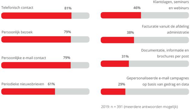 spotler-contact--via-data-driven-campagnes