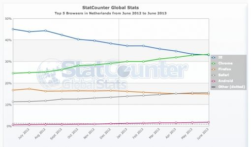 StatCounter-browser-NL-monthly-201206-201306