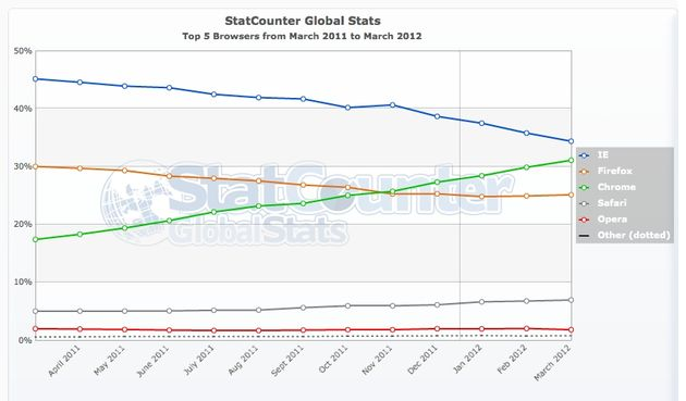 Statcounter: Marktaandeel Chrome blijft toenemen