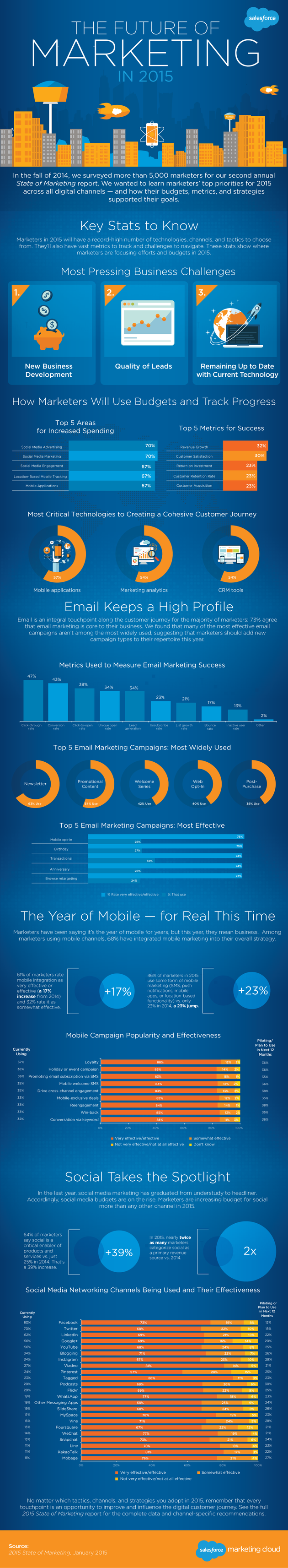 state-of-marketing-infographic