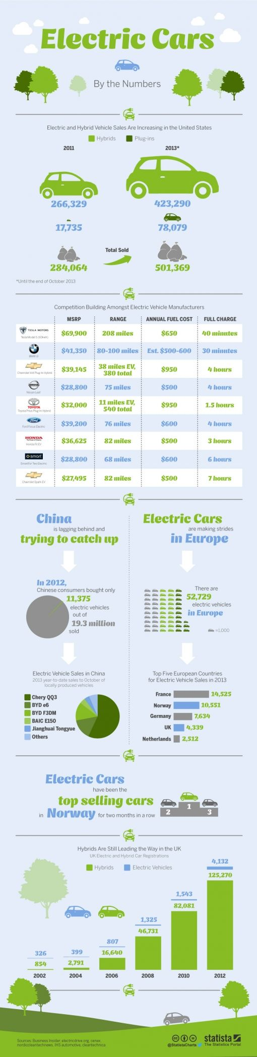 Statista-Infographic_1787_electric-and-hybrid-vehicles-by-the-numbers-
