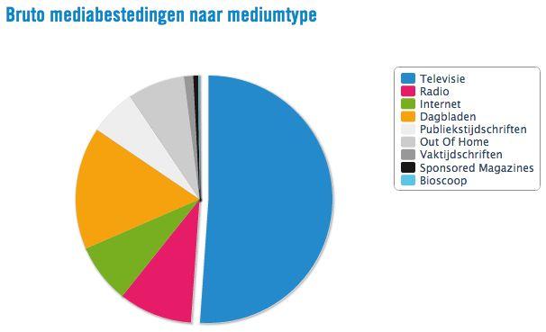 Ster draagt 210 miljoen euro bij aan mediabegroting OCW