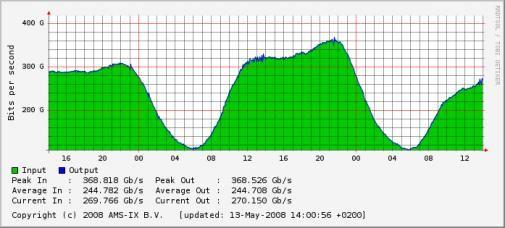 Storing KPN : Nederland kan niet meer internetten