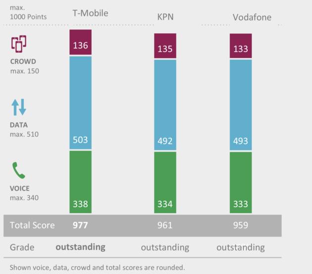 T-Mobile winnaar mobiel netwerk