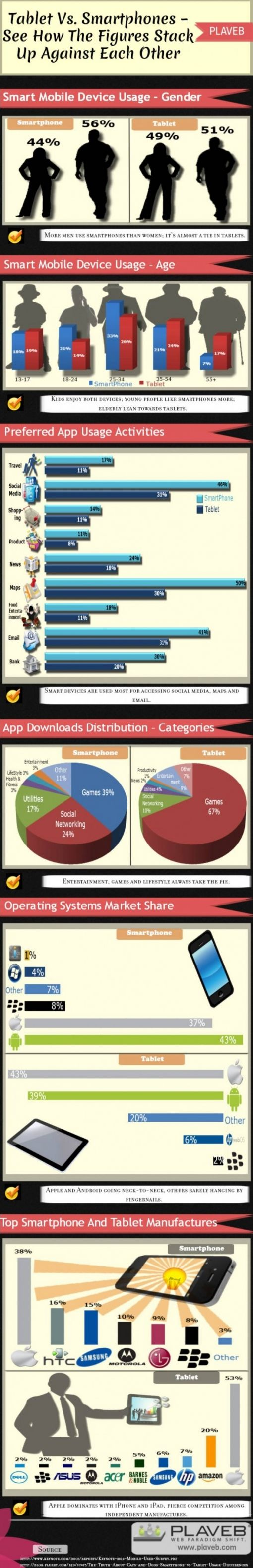 tablet-vs-smartphones--see-how-the-figures-stack-up-against-each-other--infographic_50ff7cd579ea1_w587