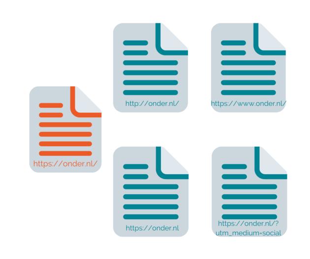 Technische Duplicate Content