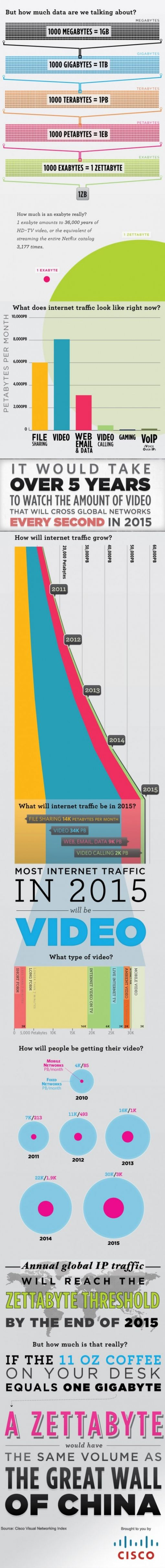 the-internet-in-2015
