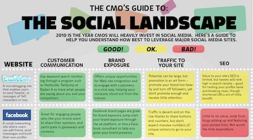 The Social Media Cheatsheet (Infographic)